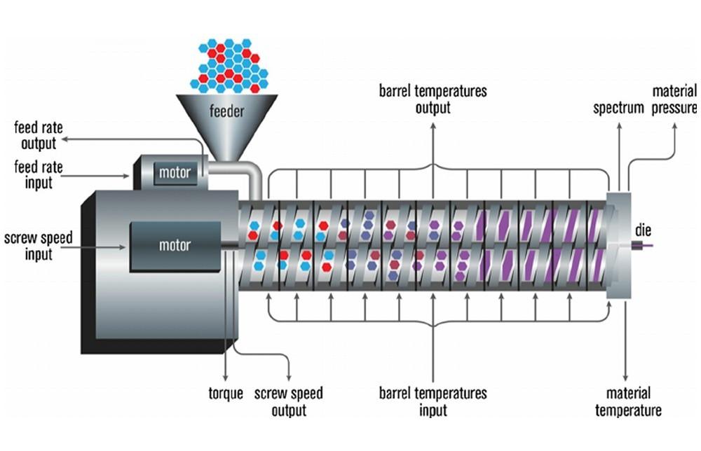 Дизайн линии машины экструдера пищи