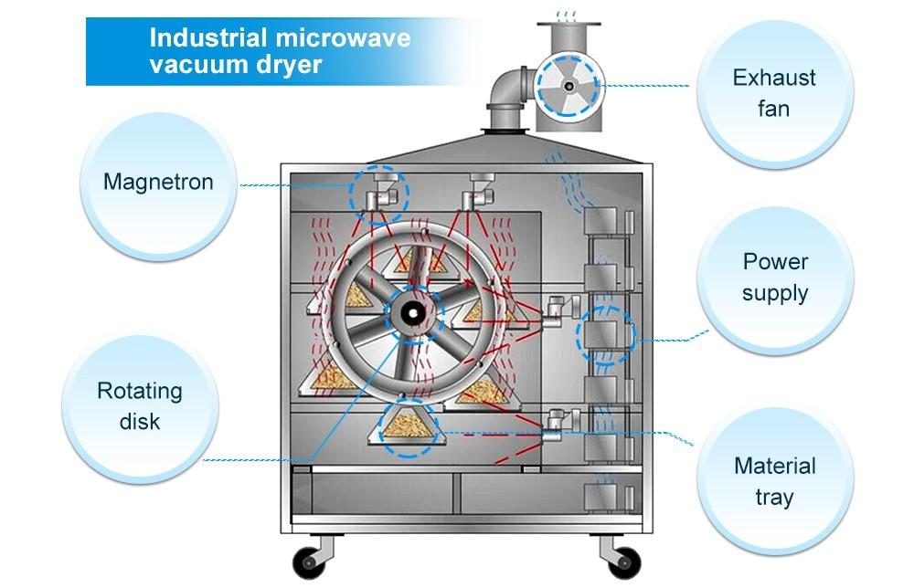 Промышленное производство микроволновых вакуумных сушилок