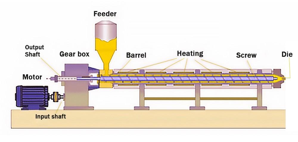 Линия машины пищевой обработки экструдера одного винта