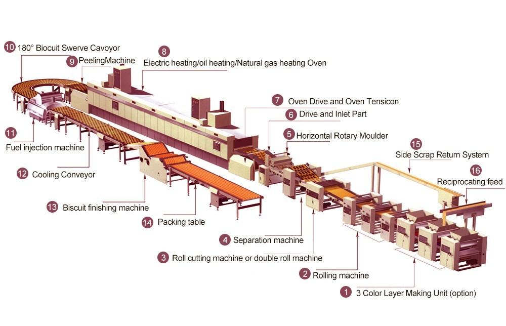 Производитель автоматических линий для производства бисквитов