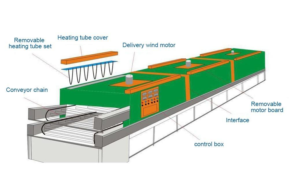 Промышленная конвейерная ленточная сушилка производитель