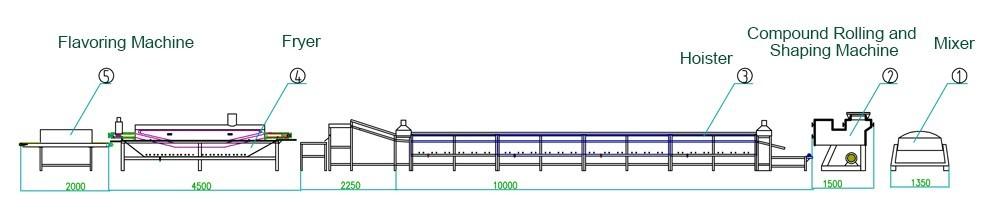 Мгновенное изображение линии по производству лапши