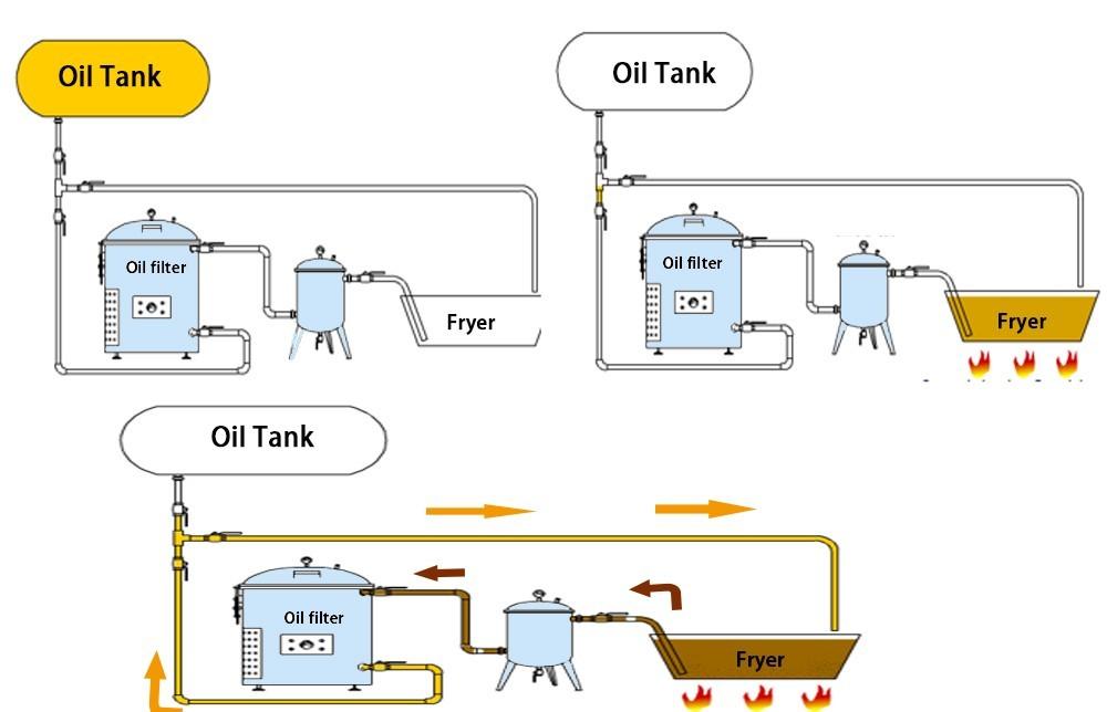 Промышленная конструкция машины для фильтрации масла во фритюрере