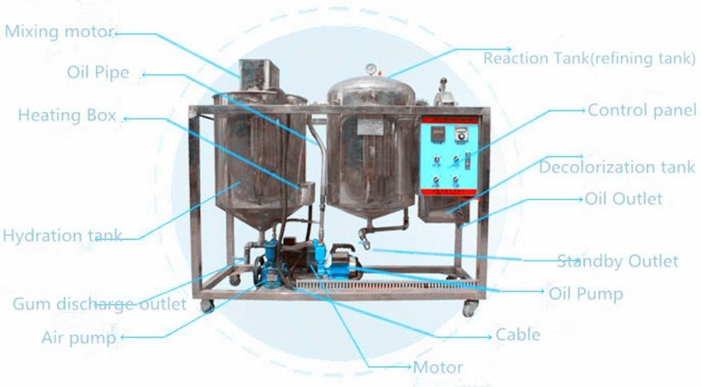 5-800TDay Внедрение оборудования для производства оборудования по переработке нефти