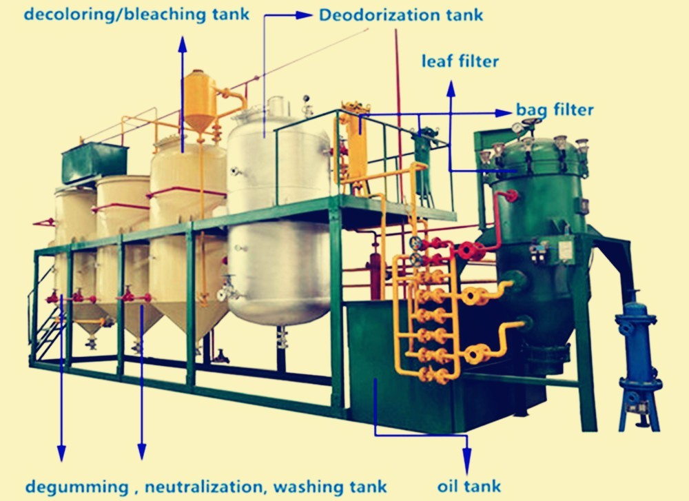 5-800TDay линия по производству оборудования для переработки сырой нефти
