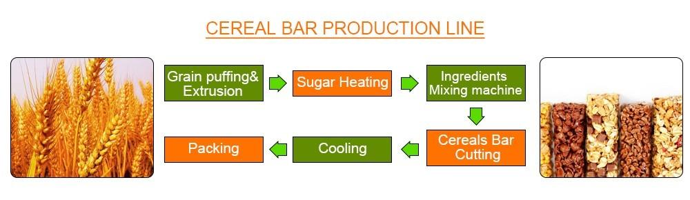 Линия по производству энергетических батончиков