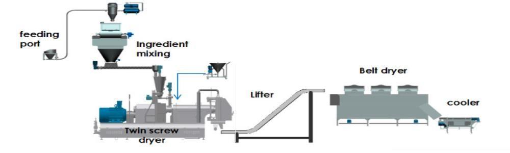 soya nugget making machine process design