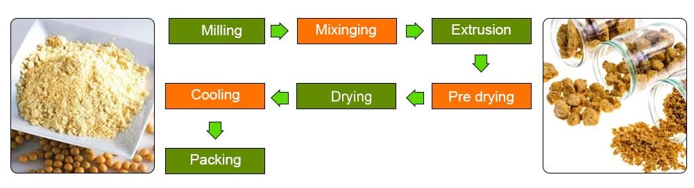soya badi production line process